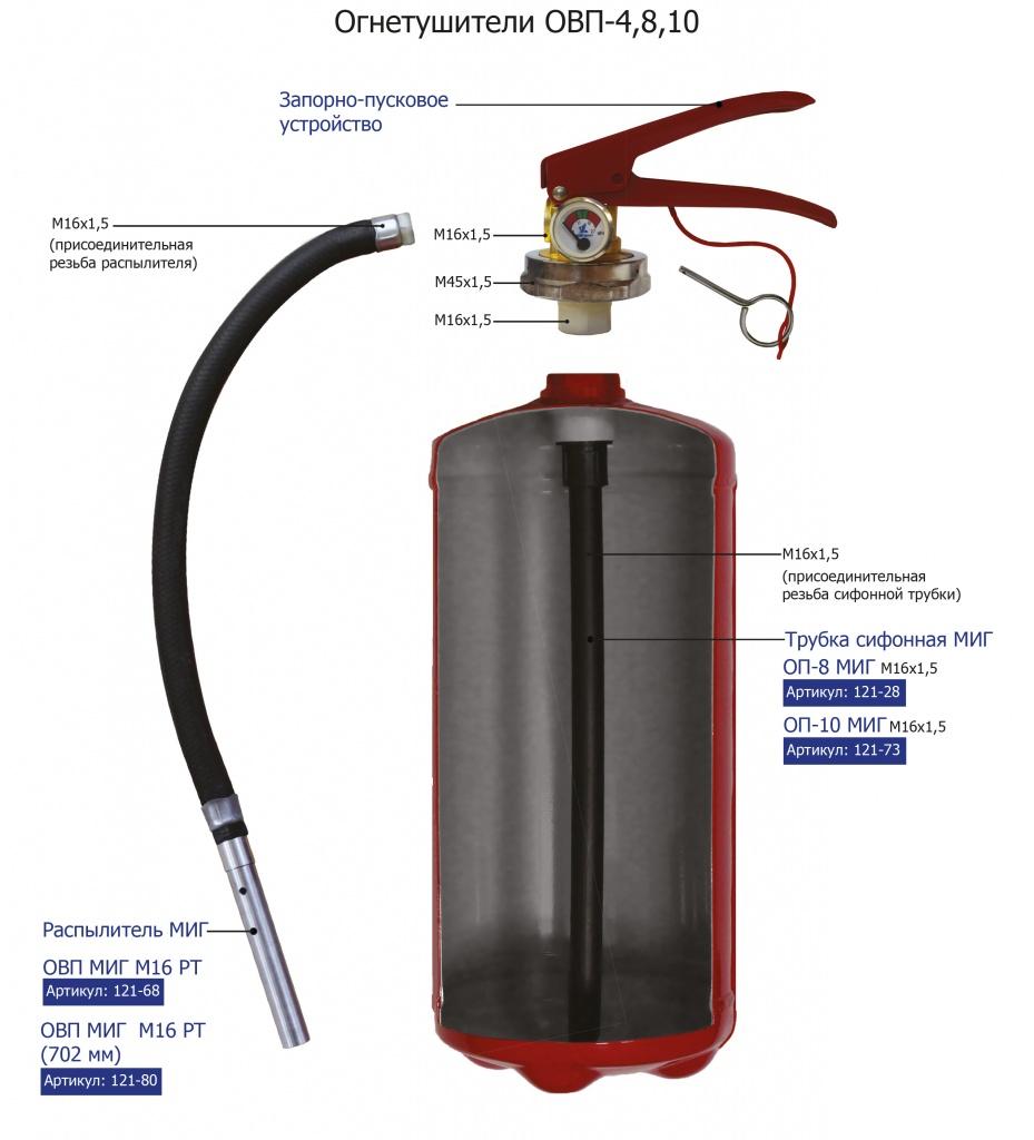 Устройство воздушно-пенных огнетушителей МИГ